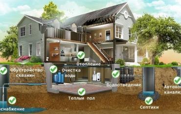 Водоснабжение частного дома, колодезные услуги в подмосковье